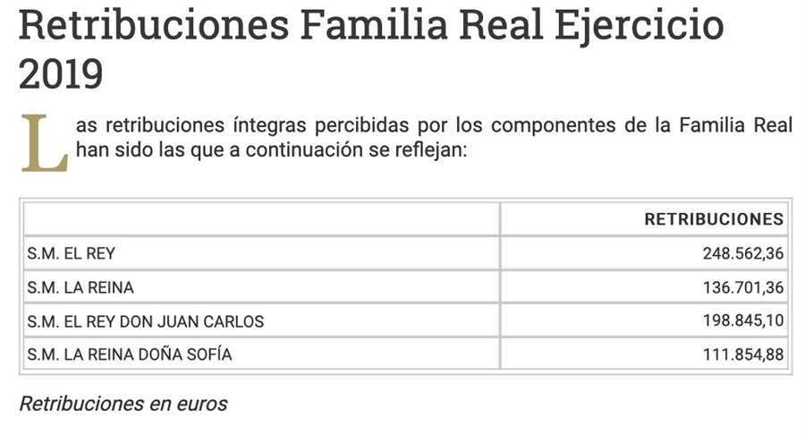 Retribuciones Familia Real